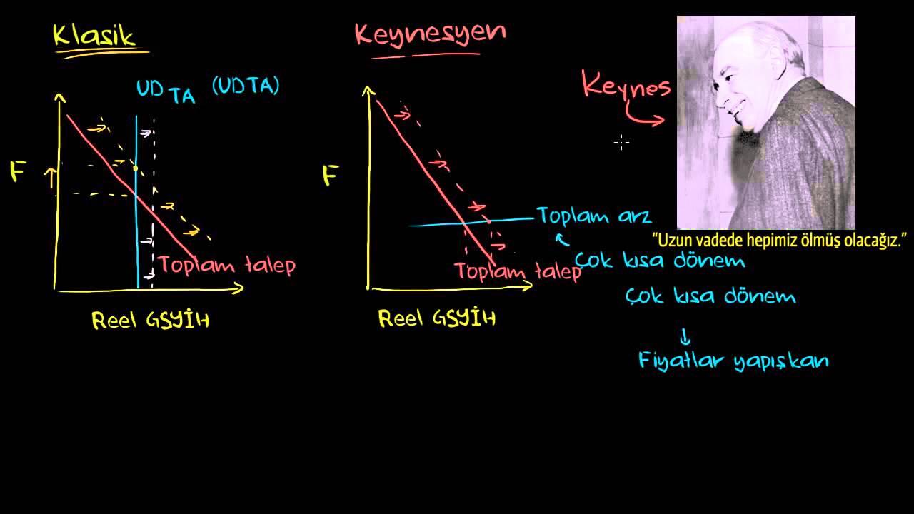 Keynesyen Ekonomi (Makroekonomi)